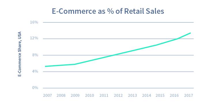 Chart2-EcommerceRetailSales