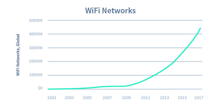 Chart4-WiFiNetworks