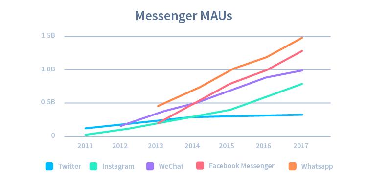 Chart5-MessengerMAUs