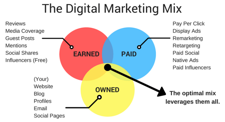 Social Media Strategy - The Digital Marketing Mix - Earned, Owned, Paid