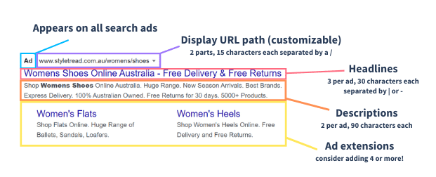 Anatomy or breakdown of a paid search text ad