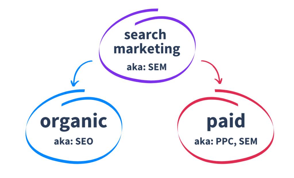 SEM-diagram